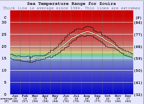 Zouira Water Temperature Graph