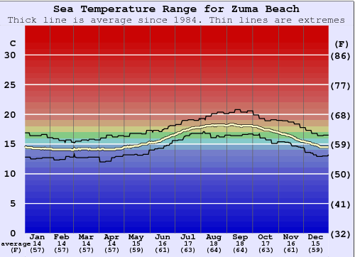 Zuma Beach Water Temperature Graph