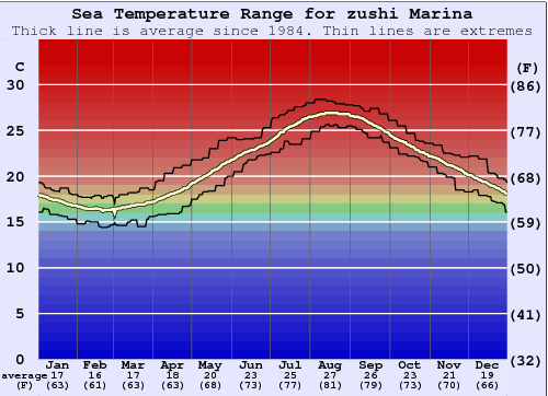 zushi Marina Water Temperature Graph