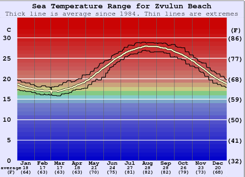 Zvulun Beach Water Temperature Graph