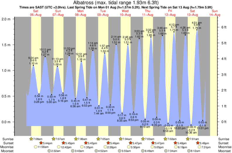 tide graph for Albatross surf break