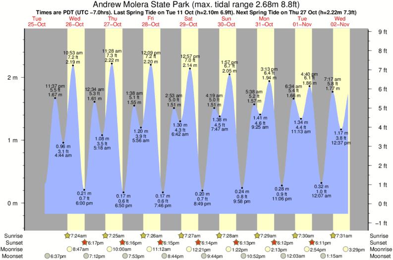 Andrew Molera State Park Tide Times Tide Charts