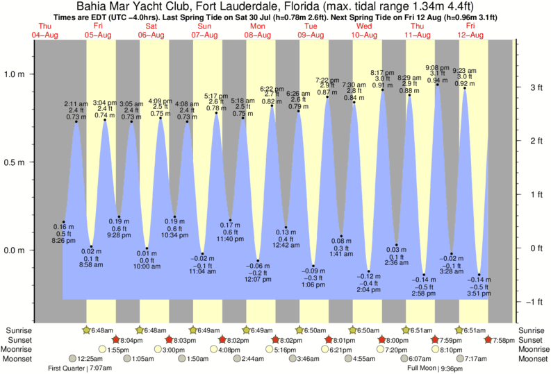tide graph for Bahia Mar Yacht Club, Fort Lauderdale, Florida near Fort Lauderdale 14th Street surf break