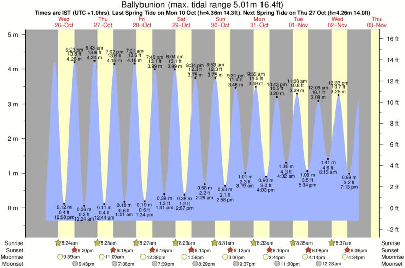 Ballybunion Tide Times Tide Charts