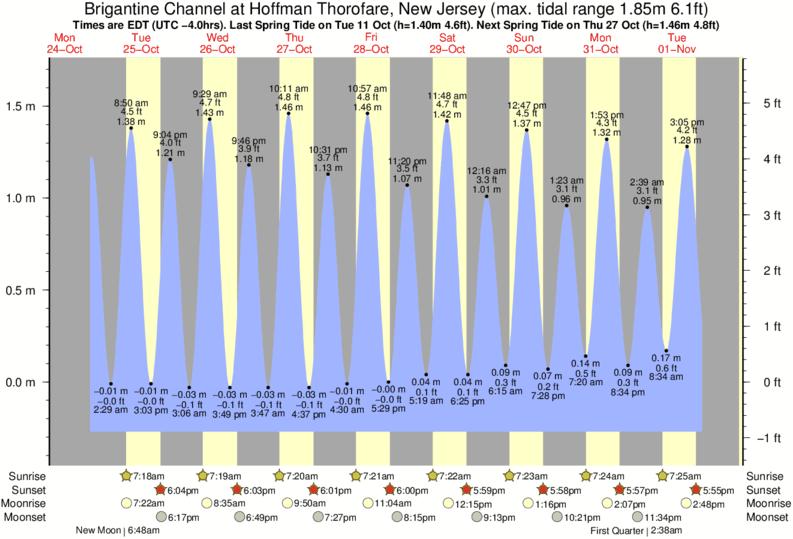 Tide Graph For Brigantine Channel At Hoffman Thorofare New Jersey Near Castles Surf Break