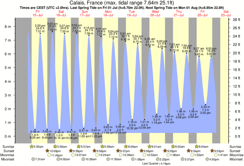 tide graph for Calais, France near Oye Plage Escardines surf break