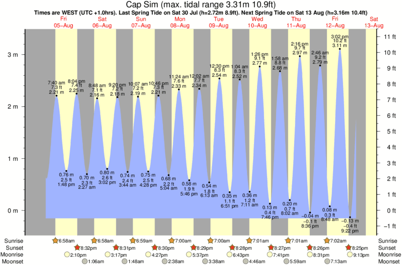 tide graph for Cap Sim surf break