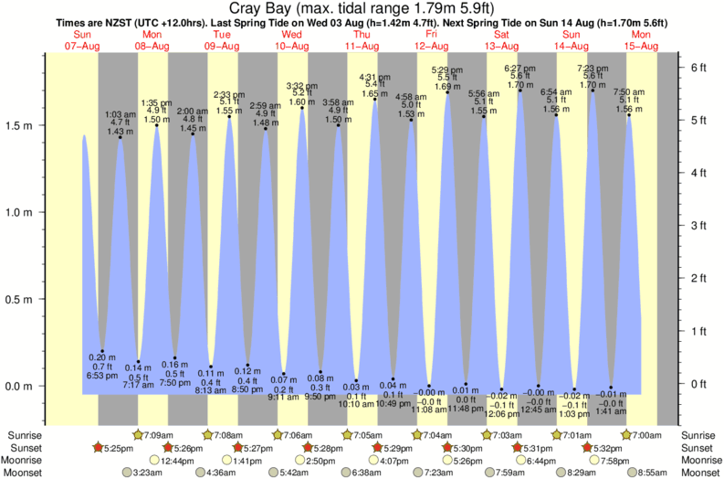 tide graph for Cray Bay surf break