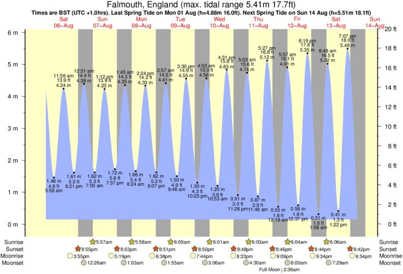 tide graph for Falmouth, England near Fistral-South surf break