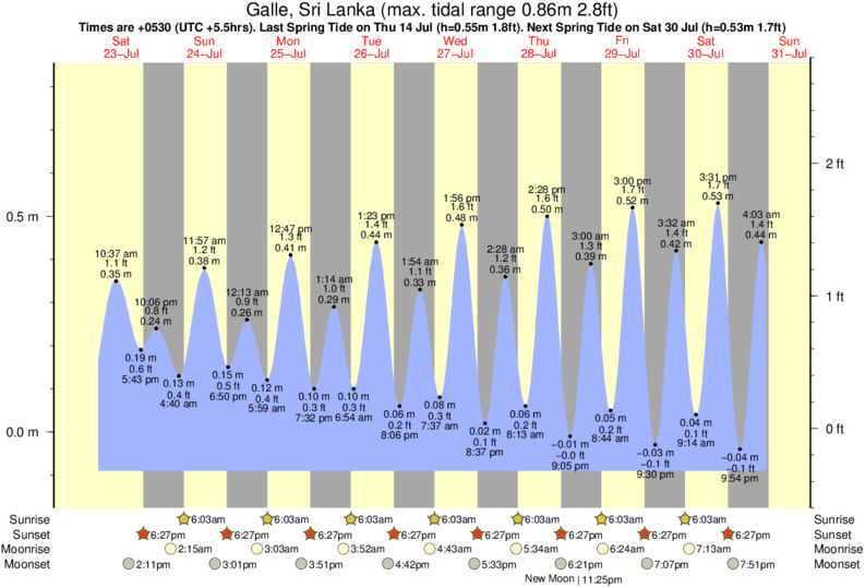 tide graph for Galle, Sri Lanka near Yala surf break