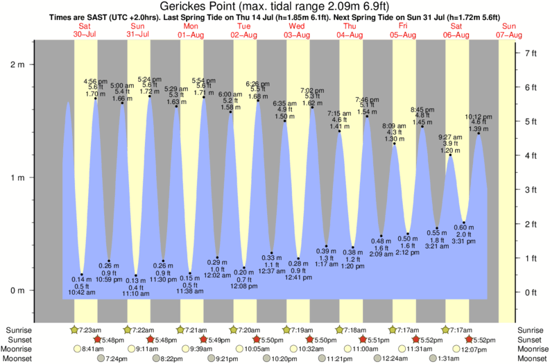 tide graph for Gerickes Point surf break