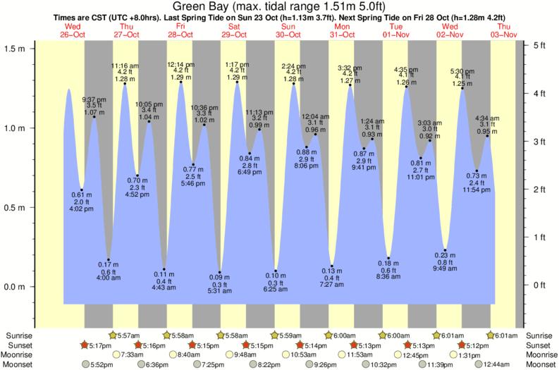 Green Bay Tide Times Tide Charts