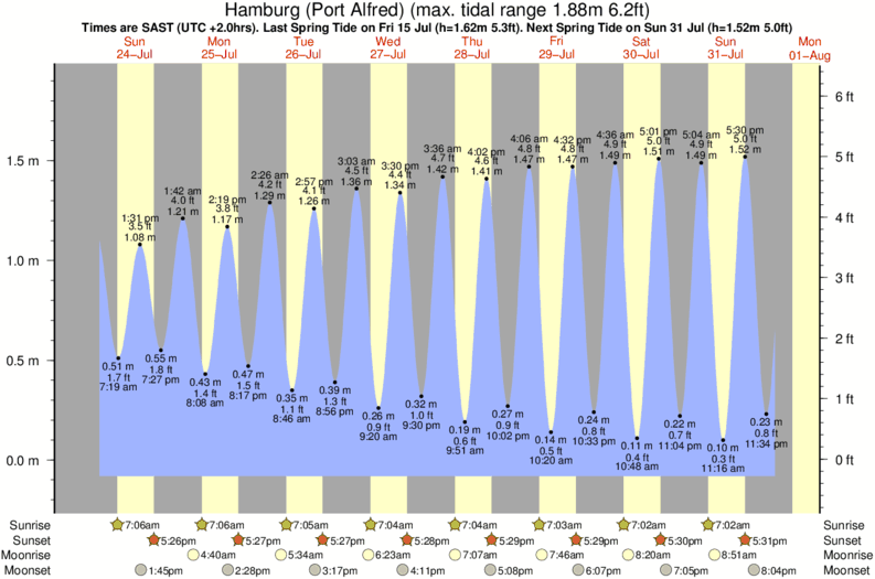 tide graph for Hamburg (Port Alfred) surf break