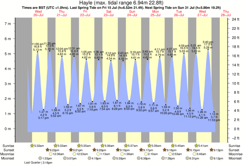 tide graph for Hayle near Praa Sands surf break