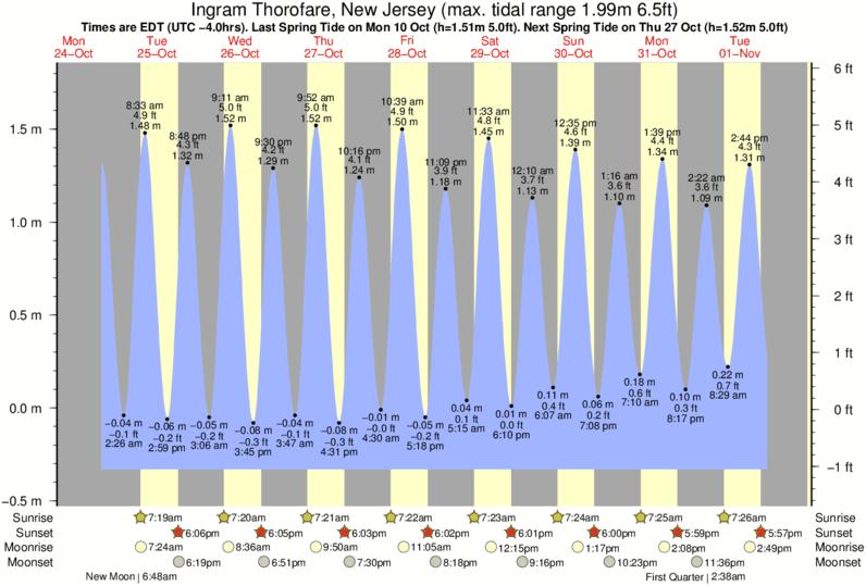 Tide Graph For Ingram Thorofare New Jersey Near Avalon 30th Street Surf Break