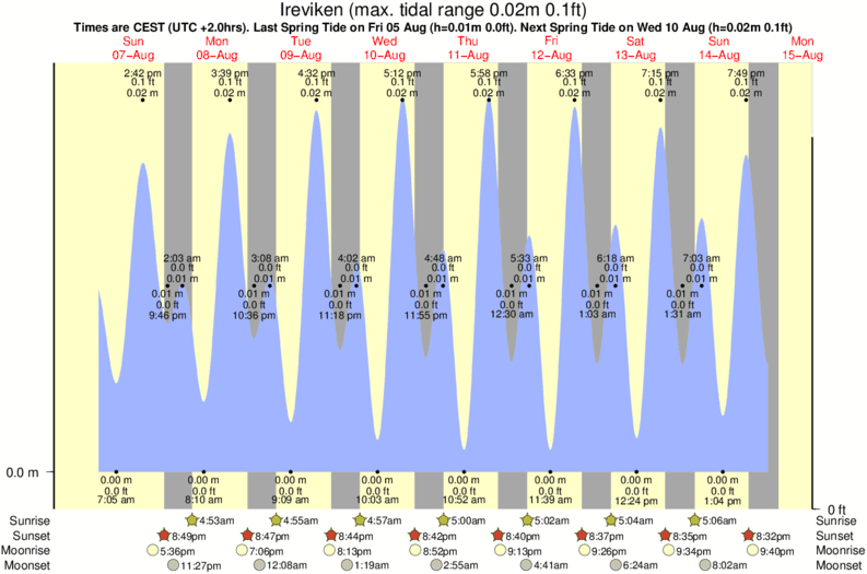 tide graph for Ireviken surf break