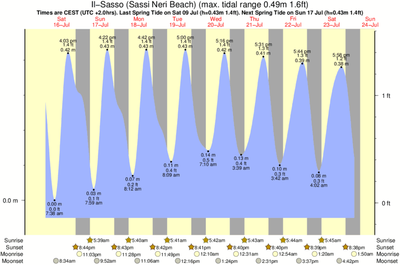 tide graph for Il-Sasso (Sassi Neri Beach) near Portonovo (la Nave) surf break