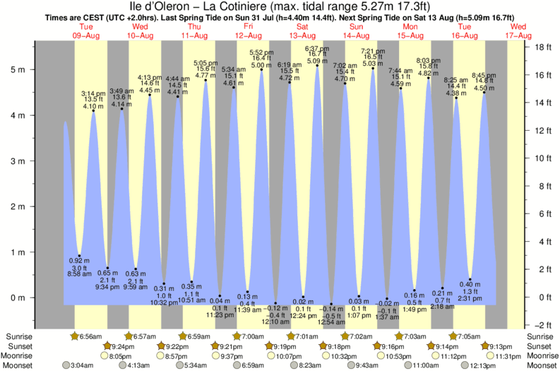 tide graph for Ile d'Oleron - La Cotiniere near Ile d'Oleron - Vert Bois/Les Allassins surf break