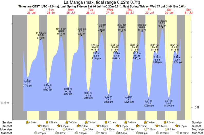 tide graph for La Manga near Pico de la Autopista surf break