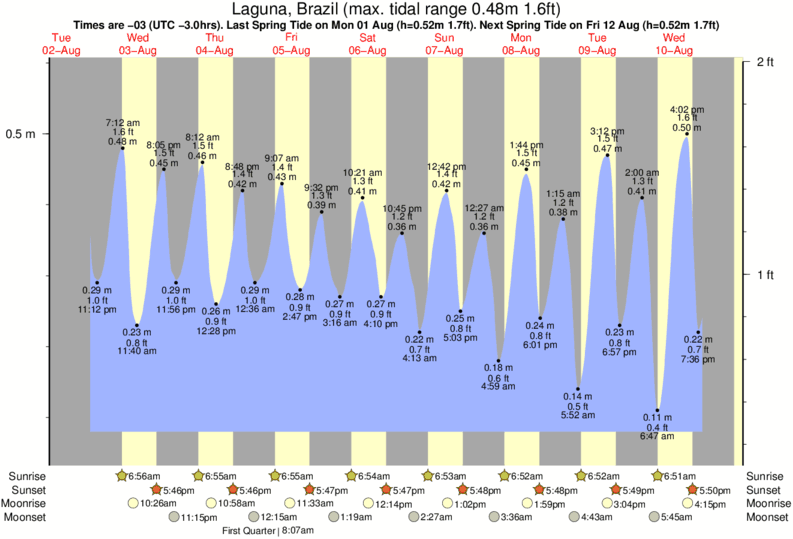 tide graph for Laguna, Brazil near Atlantida surf break