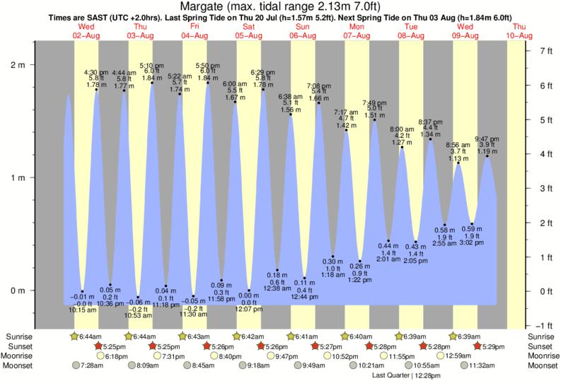 Margate Tide Times Tide Charts