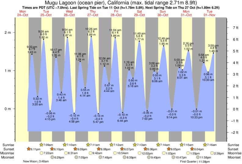 Point Mugu Tide Times Tide Charts