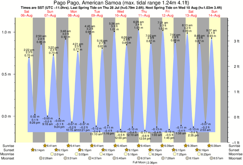 tide graph for Pago Pago, American Samoa near Nua surf break