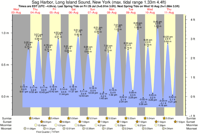 tide graph for Sag Harbor, Long Island Sound, New York near Georgica Pond surf break