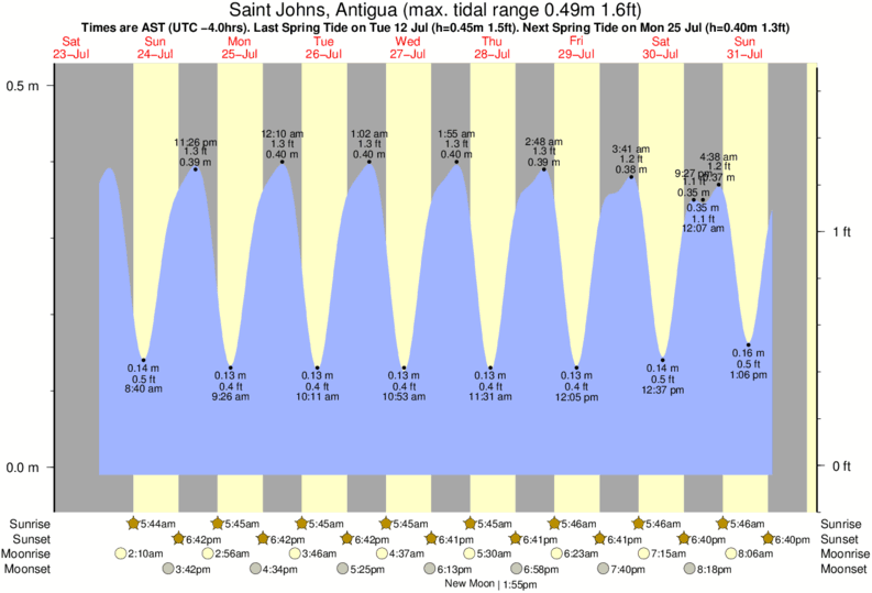 tide graph for Saint Johns, Antigua near Skwids surf break