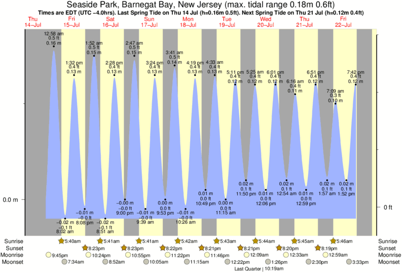 tide graph for Seaside Park, Barnegat Bay, New Jersey near Seaside Park surf break