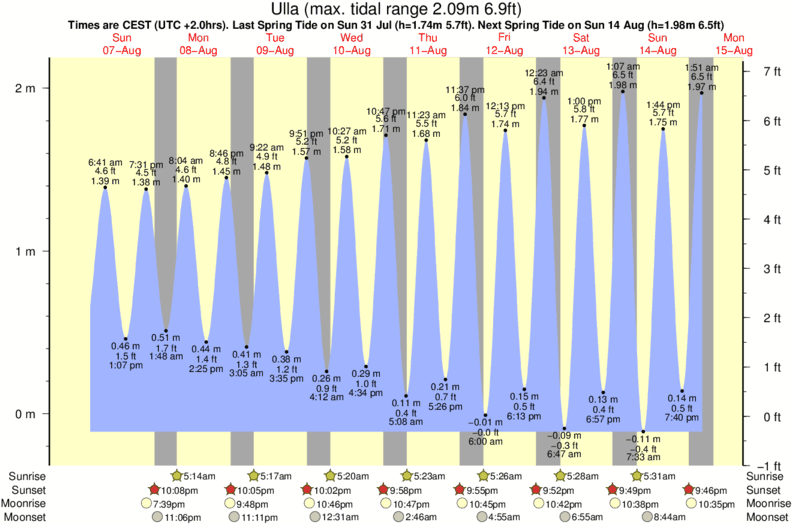 tide graph for Ulla surf break