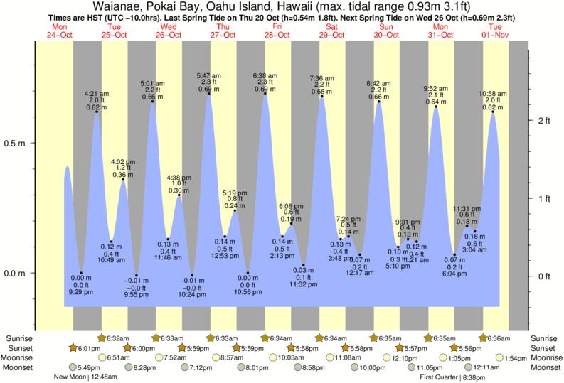 Makaha Tide Times Tide Charts