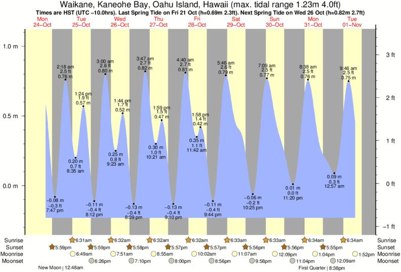 Chinamans Hatmokolii Tide Times Tide Charts