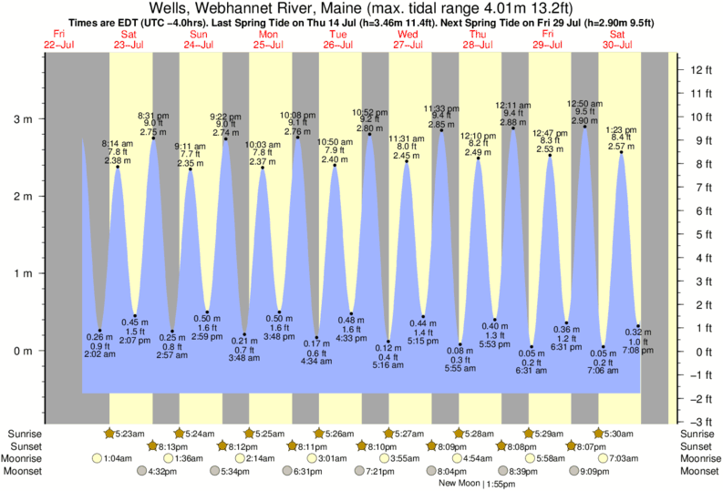 tide graph for Wells, Webhannet River, Maine near Ogunquit Beach surf break