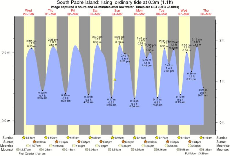 Average Wave Height Around Padre Island