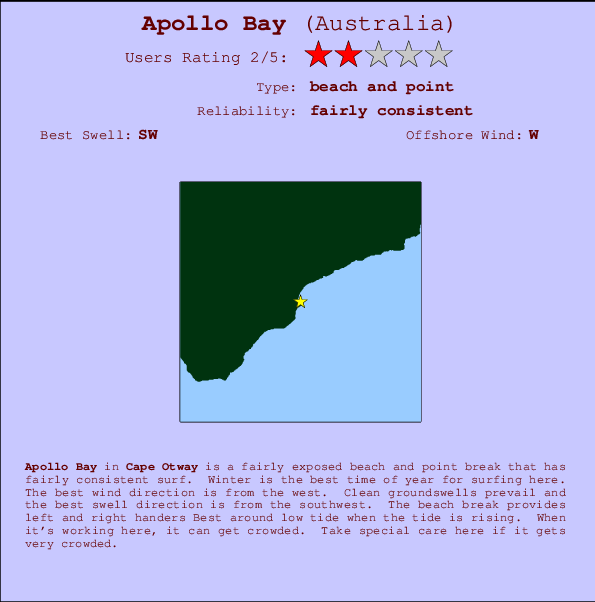 Apollo Bay break location map and break info