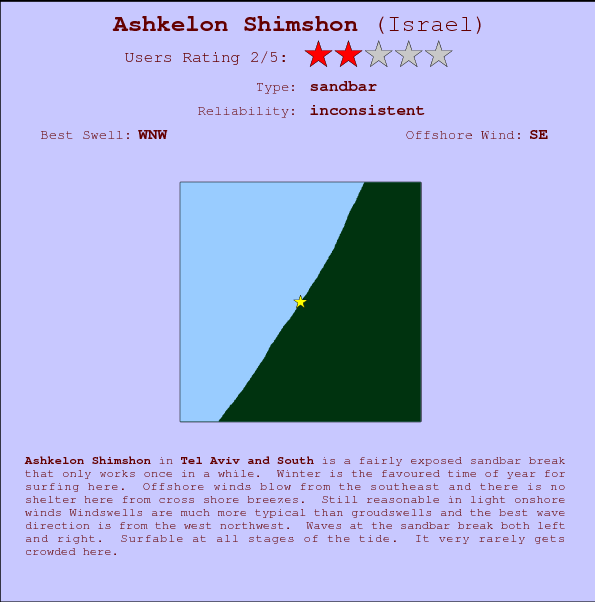 Ashkelon Shimshon break location map and break info