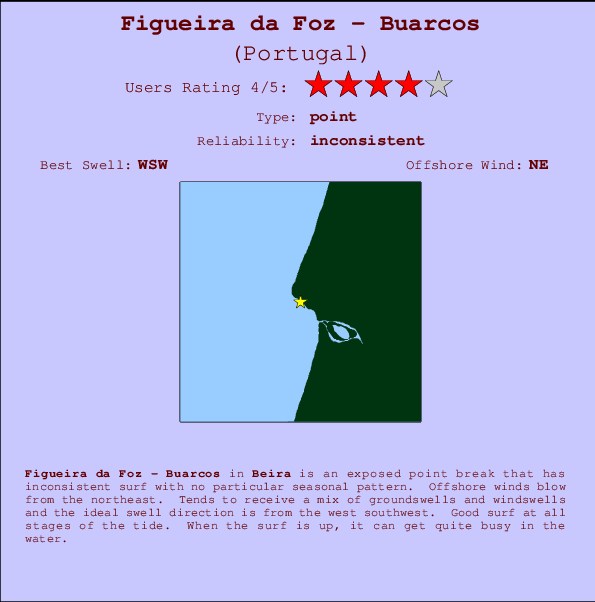 Figueira da Foz - Buarcos break location map and break info