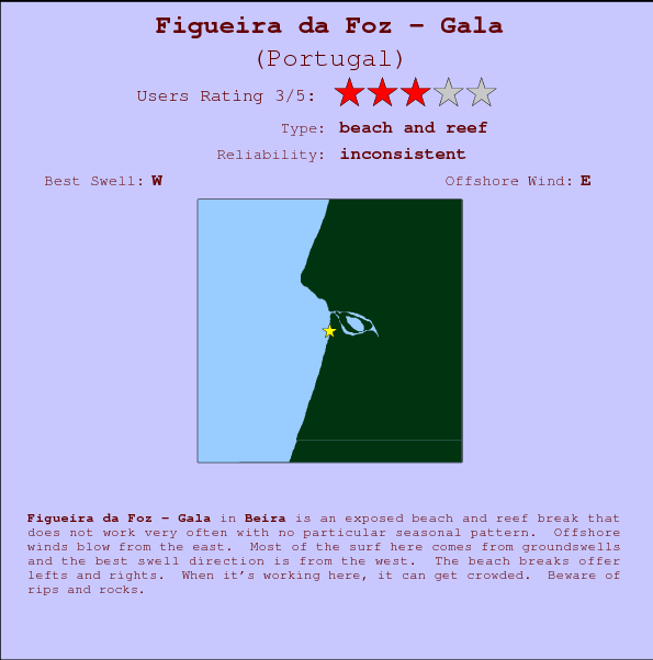 Figueira da Foz - Gala break location map and break info