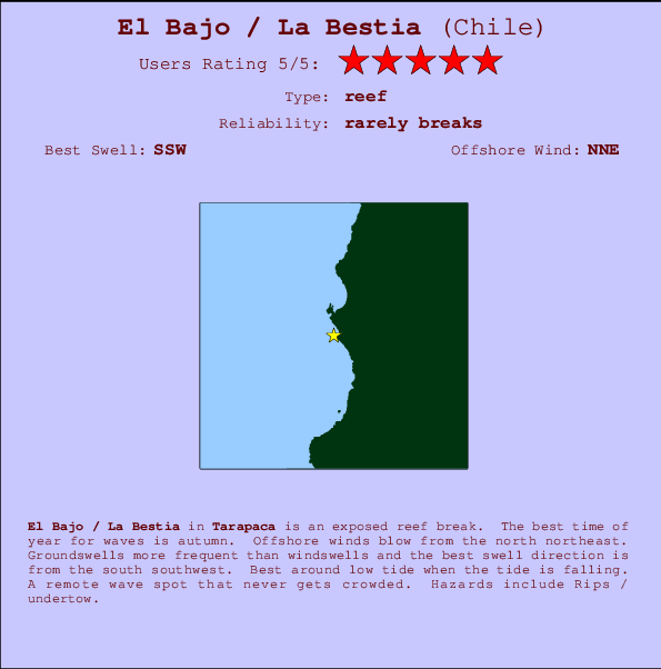 El Bajo / La Bestia break location map and break info