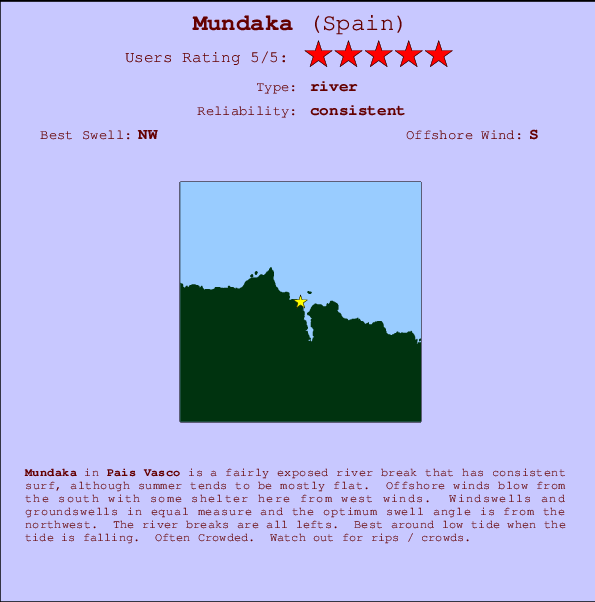 Mundaka break location map and break info