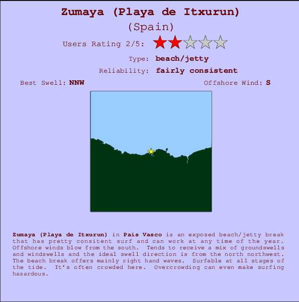 Zumaya (Playa de Itxurun) break location map and break info