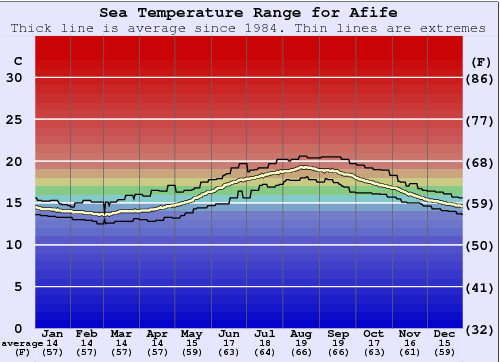 Afife Water Temperature Graph