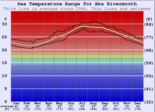 Aha Rivermouth Water Temperature Graph