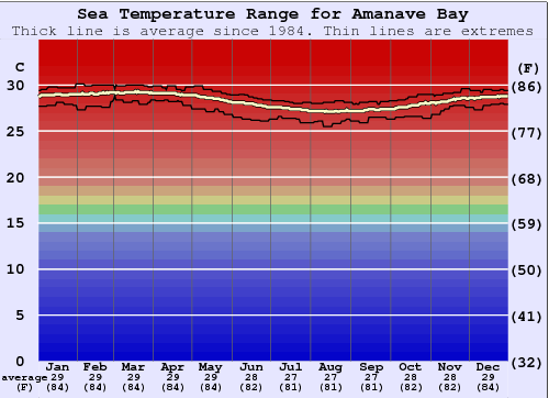 Amanave Bay Water Temperature Graph