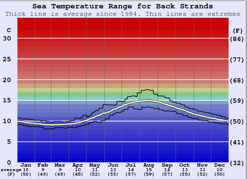 Back Strands Water Temperature Graph