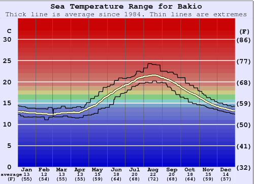 Bakio Water Temperature Graph