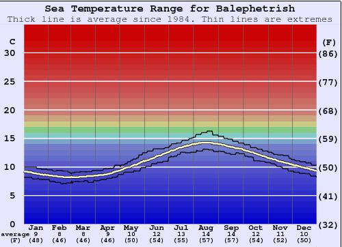 Balephetrish (Tiree) Water Temperature (Sea) and Wetsuit ...