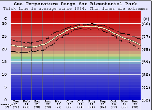 Bicentenial Park Water Temperature Graph