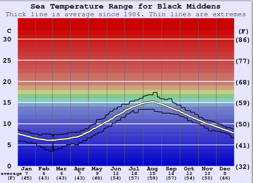 Black Middens Water Temperature Graph
